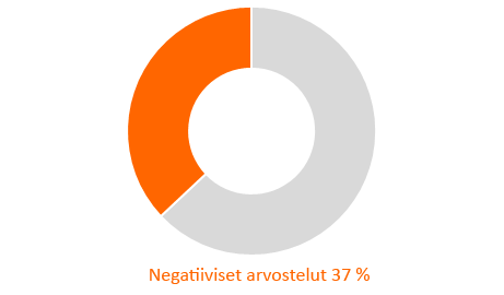 Negatiiviset arvostelut 37%