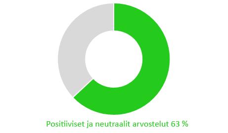 Positiiviset ja neutraalit arvostelut 63%